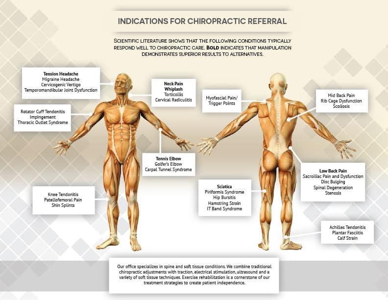 What Do Chiropractors Do